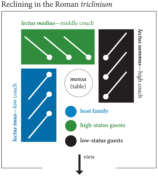 Diagram of status seating in an ancient Roman triclinium