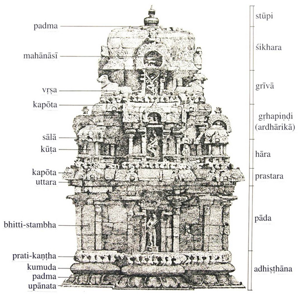 Elevation of a Hindu temple with associated architectural terms / CA&A archives
