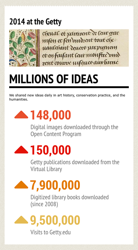 2014 at the Getty infographic / Open Content and Virtual Library downloads