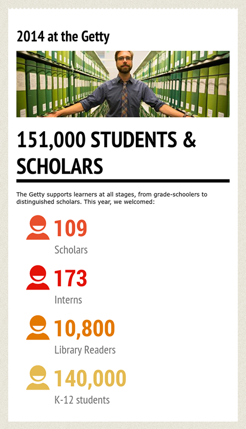 2014 at the Getty infographic / 151,000 scholars and students