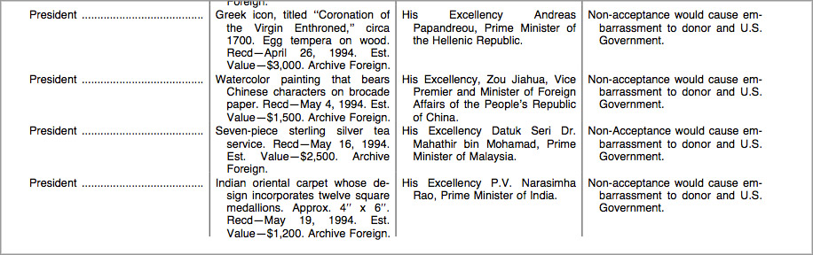 Excerpt from the Federal Register showing diplomatic gifts