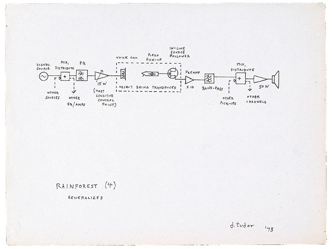 <em/>Rainforest IV, schematic, 1973, David Tudor
