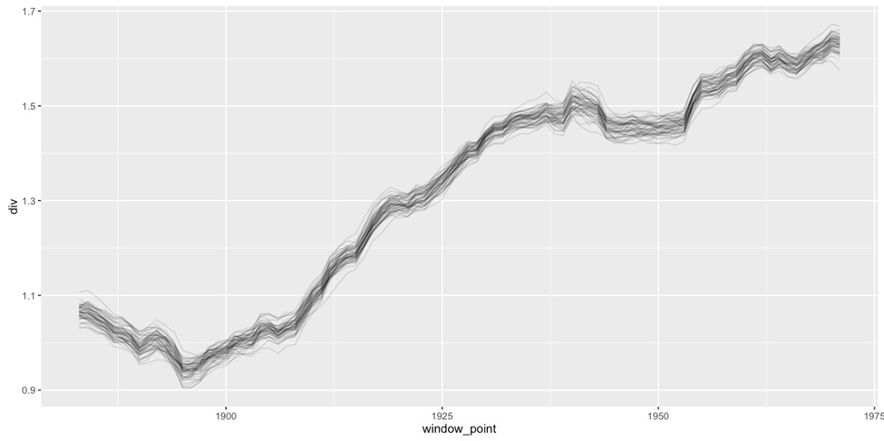 Black and white plot showing a dip and then steady rise