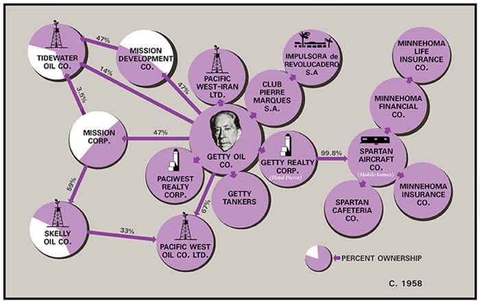 Chart of Getty's empire