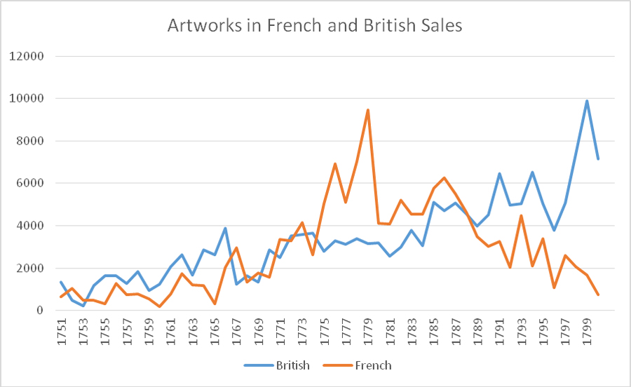 Artworks in French and British Sales
