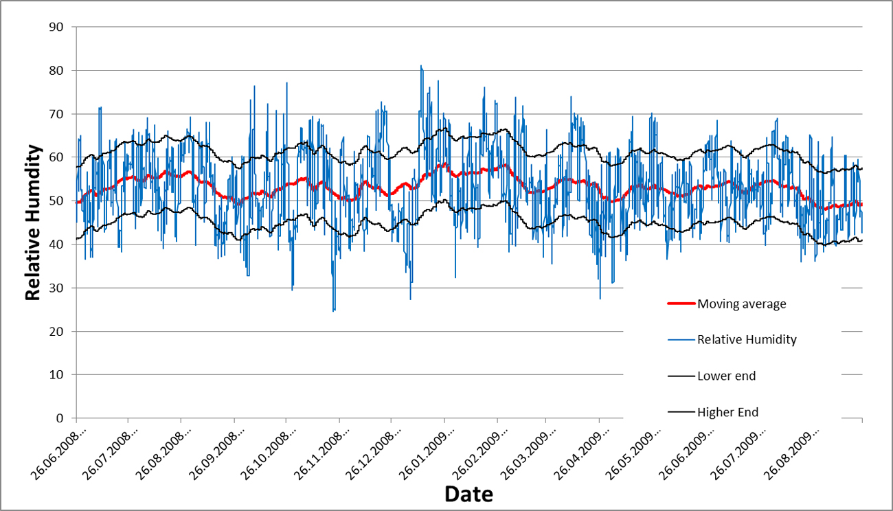 Plotting relative humidity